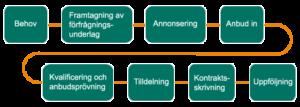 Golventreprenader i Göteborg & Västra Götalandsregionen